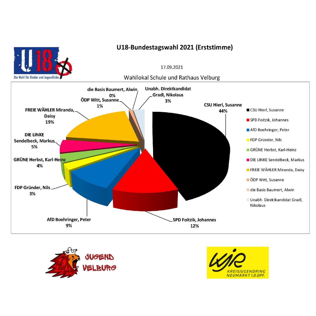 Ergebnisse der U18-Bundestagswahl in Velburg
